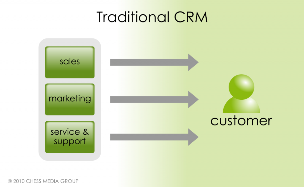 customer relationship management crm strategy for Customer relationship management (crm) is a term that refers to practices, strategies and technologies that companies use to manage and analyze customer interactions and data throughout the customer lifecycle, with the goal of improving customer service relationships and assisting in customer .