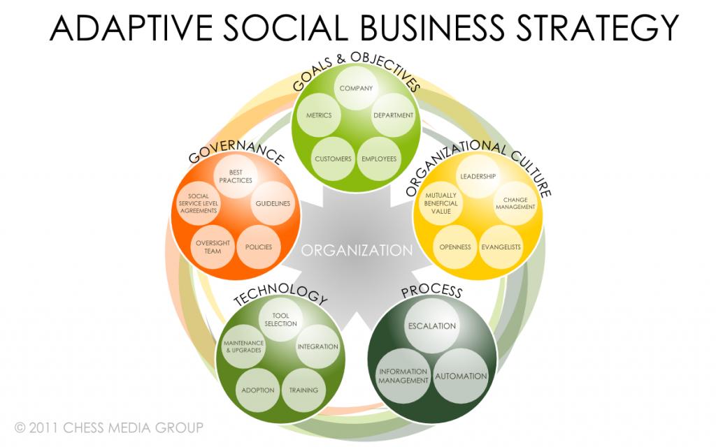 The Adaptive Social Business Strategy (Framework) | Jacob Morgan