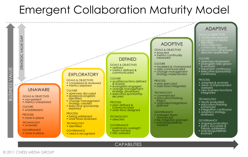 the five step maturity model for building a collaborative