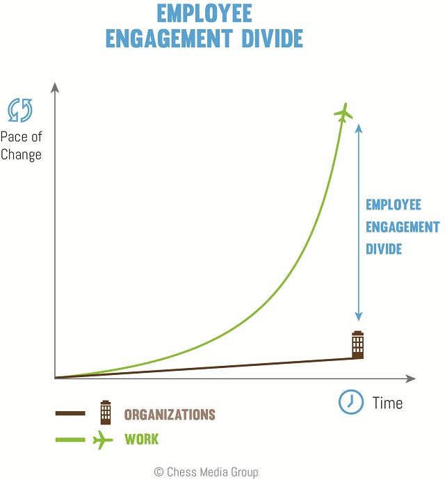 Employee_engagement_divide-p19434rdbc1iidgeaavh1lo9j8a
