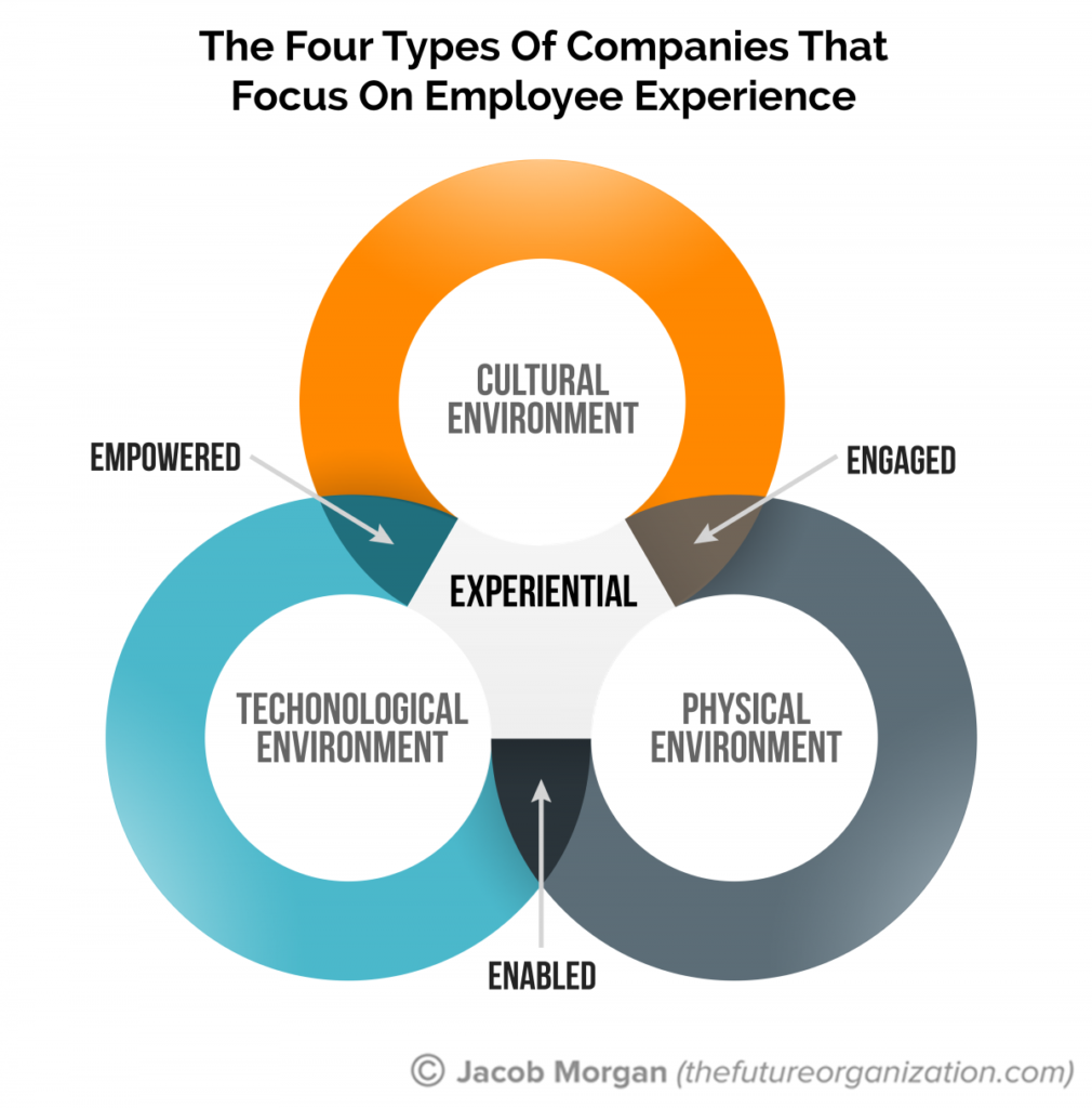types of technological environment All outside factors that may affect an organization make up the external environment the external environment is political and legal, technological types of.