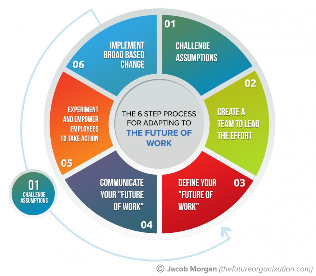 Step Future Trend Definition Success Important
