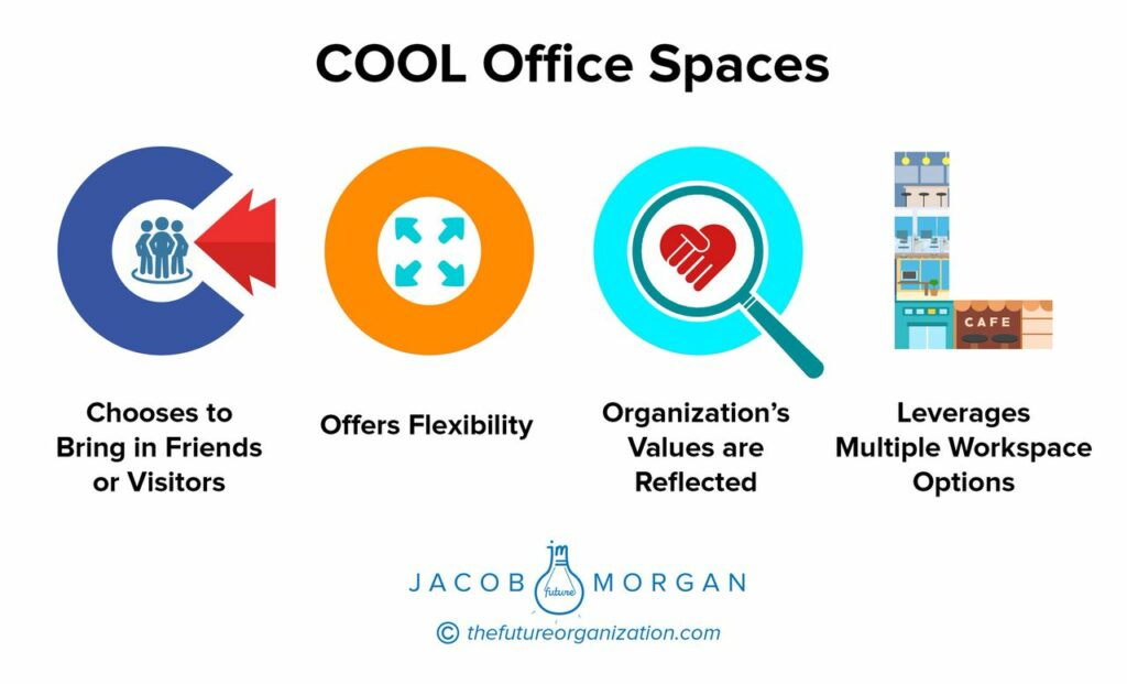 How The Physical Environment Impacts Employee Experience | Jacob Morgan