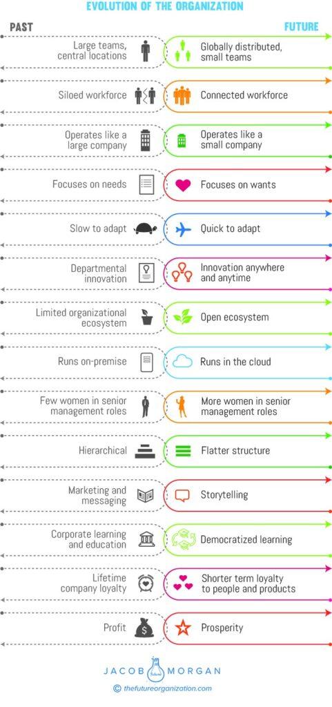 Evolution of Organizations
