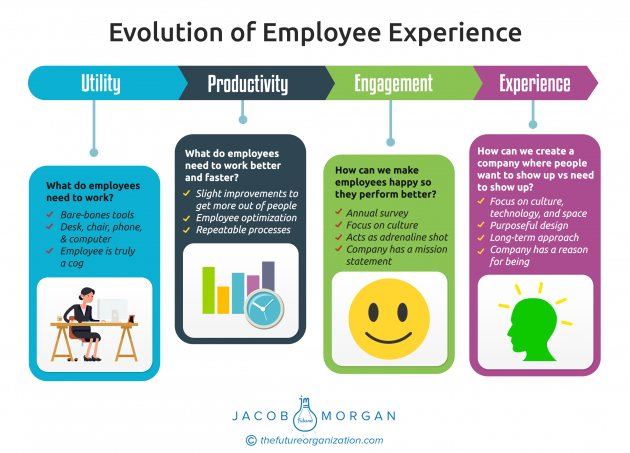 The Evolution of Employee Experience